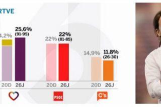 La 'encuesta fiasco' de TVE que hizo presidente a Pablo Iglesias durante una hora