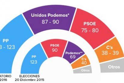 Otra encuesta que le hace polvo a Sánchez: los oyentes de la SER prefieren a Iglesias como presidente