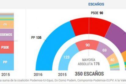 Espectacular victoria del PP y brutal fracaso de un Podemos sin 'sorpasso'