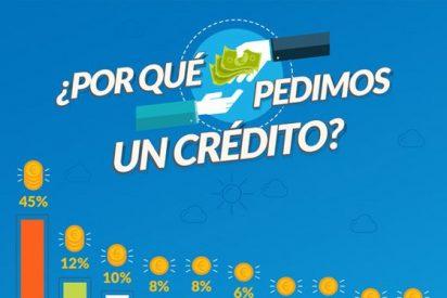 Los imprevistos son el principal motivo para solicitar un crédito rápido