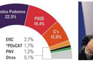 El PP sube dos puntos y Podemos se 'come' a un PSOE que no levanta cabeza