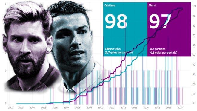 Cristiano vs Messi: la batalla por los 100 en Champions