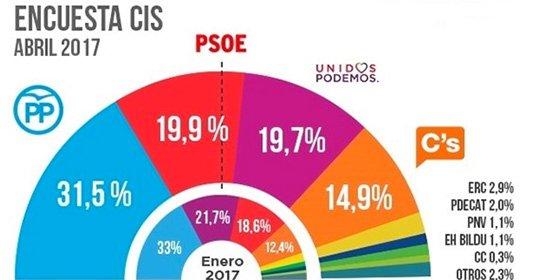El PP en cabeza y el PSOE agarra por la solapa a Podemos mandándoles a la tercera plaza