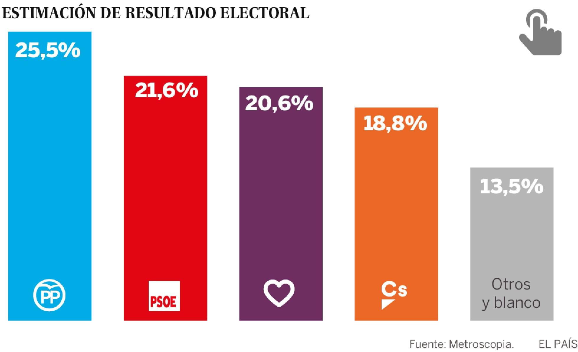 El giro 'rojeras' de Pedro Sánchez no gusta a los votantes españoles