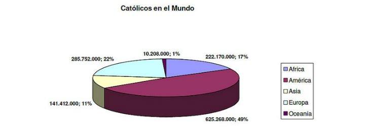 Uno de cada cinco habitantes de la Tierra se declara católico