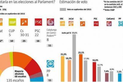 Cataluña 21-D: El bloque independentista ve como se le esfuma la mayoría absoluta