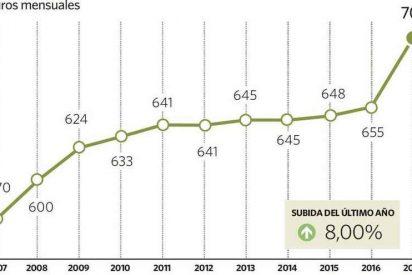 El salario mínimo subirá en España más de un 3% en 2018