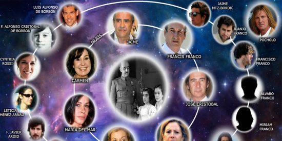 La familia Franco: 7 hijos, 14 nietos... y Pocholo