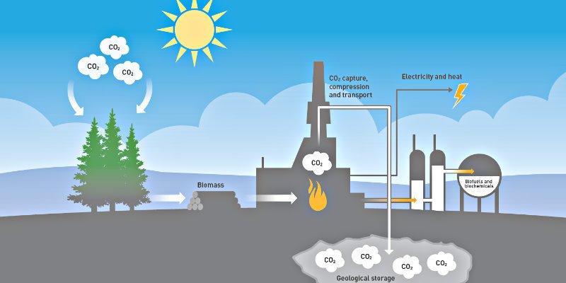 Medio Ambiente: Secuestrar CO2 bajo el suelo no detendrá el cambio climático