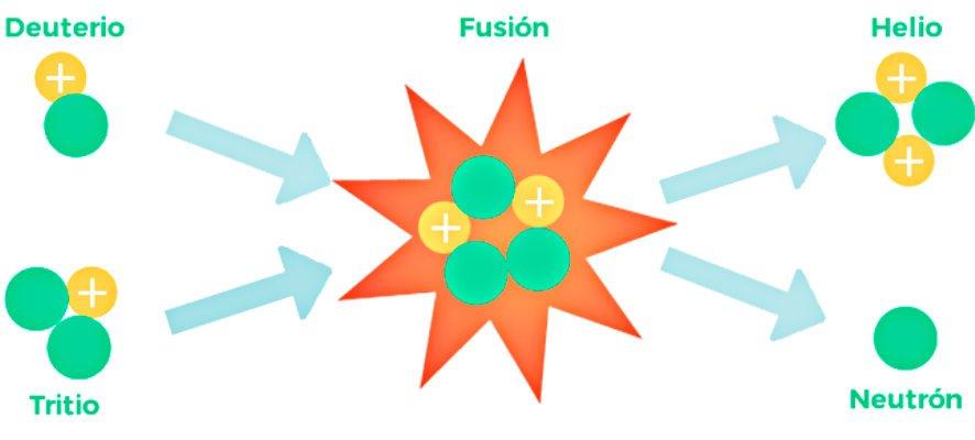 Energía: Fusión nuclear a microescala con nanohilos calentados por láser