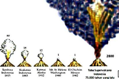 Los humanos prosperaron en Africa durante la gran erupción de Indonesia