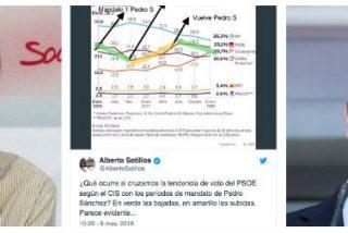 Arde el PSOE con el demoledor tuit de Alberto Sotillos que achicharra del todo a Pedro Sánchez