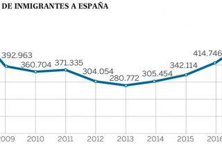 España sube hasta los 46,6 millones de habitantes por la llegada de inmigrantes