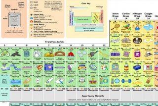 La tabla periódica que nos permite saber qué hacemos con cada elemento