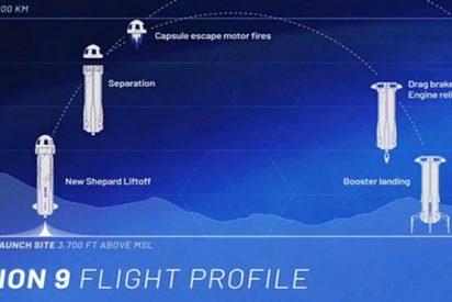Blue Origin realizó con éxito pruebas de su sistema de rescate a gran altura
