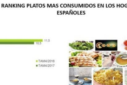 ¿Sabes por qué el Ministerio de Agricultura, Pesca y Alimentación cabrea a los españoles con este tuit?