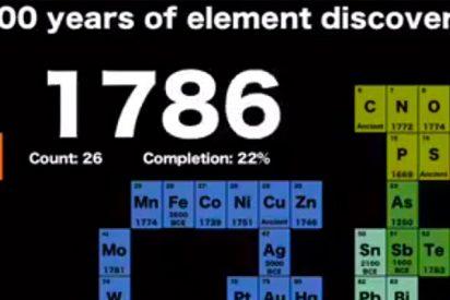 Así se hizo la tabla periódica