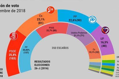 El PSOE ganaría hoy las elecciones con apenas 103 escaños, pero Pedro Sánchez tendría que salir de La Moncloa