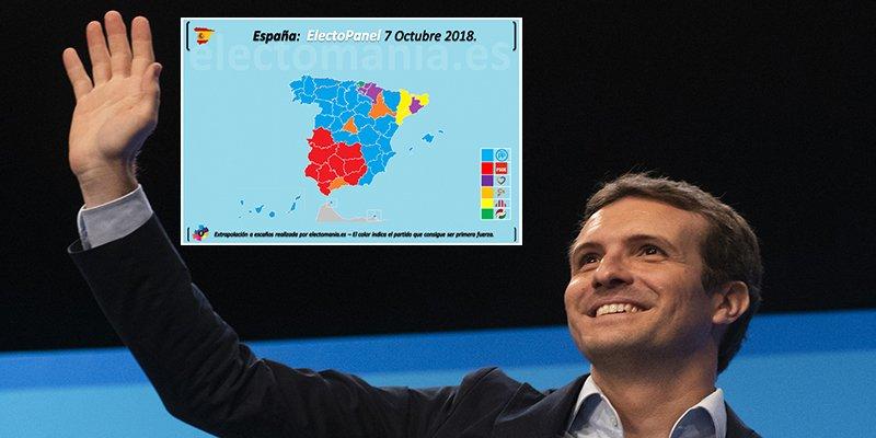 El PP de Pablo Casado ganaría ahora las elecciones y con Ciudadanos roza la mayoría absoluta