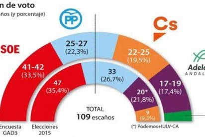 Andalucía: PP y Cs necesitarían entre 3 y 8 escaños más para desalojar al PSOE del poder