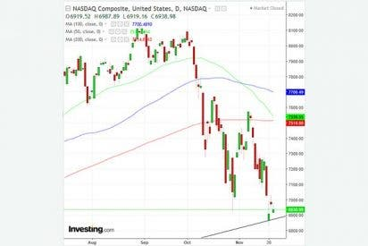 Esta semana: ¿Continuará el desplome de Wall Street o habrá repunte?