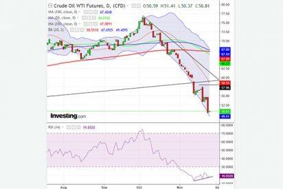 Pinchas Cohen: ¿Ha tocado suelo por fin el precio del petróleo?