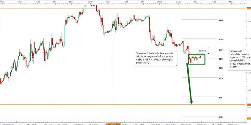 El EUR/USD: Miedo en los inversores reflejado en su cotización