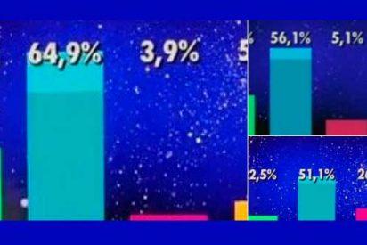 Las redes sociales califican de 'tongo' las votaciones de 'GH VIP'
