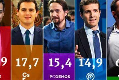 'Masterchef' Tezanos agranda su leyenda: manda al PP de Casado a la cuarta posición, superado hasta por Podemos