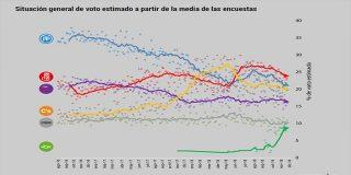 ¿Sabías que 2019 comienza con PP, Cs y VOX sumando por lo menos el 50% de votos?