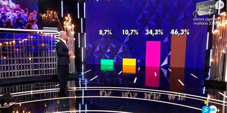 La broma de Jorge Javier Vázquez sobre las votaciones en 'GH DÚO' que no ha gustado nada a Vasile