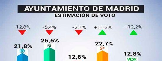 Si hoy hubiera elecciones municipales en Madrid, VOX sacaría más votos que el PSOE