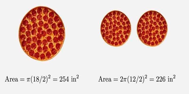Confirmado científicamente: una pizza familiar tiene más 'pizza' que dos medianas