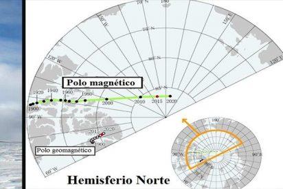¿Sabías que algo extraño está sucediendo con el Polo norte magnético?