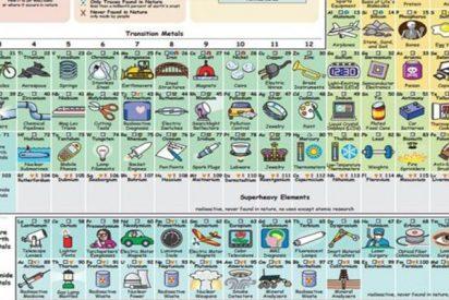 Así es la tabla periódica que te dice para qué sirve cada elemento