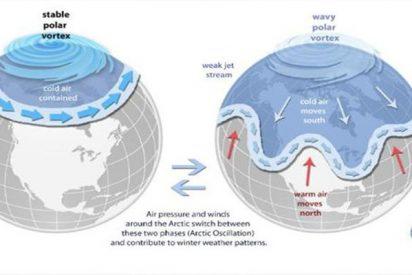 ¿Sabes qué es el vórtice polar y por qué se está expandiendo?