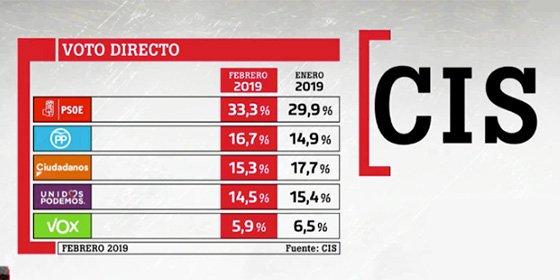 El nuevo CIS Tezanos ya es un clásico de la comedia: el PSOE doblaría al PP el 28-A
