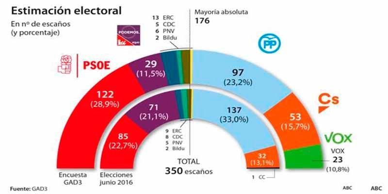 PP, CS y VOX están sólo a tres escaños de sumar mayoría absoluta