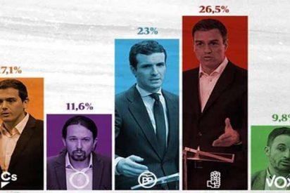 Así llegan los partidos al inicio de la carrera por ganar las elecciones generales
