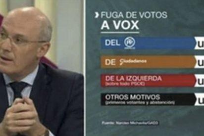Michavila, el sociólogo que sí acierta en las encuestas, deja con el culo al aire a Tezanos