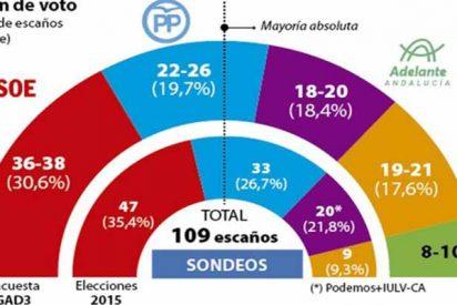 """Javier Galué: """"Una campaña electoral equivocada"""""""