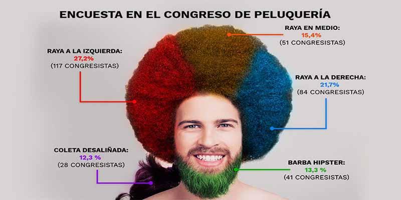 Congreso Capilar: la raya al medio o a la derecha se impone sobre el estilo zarrapastroso