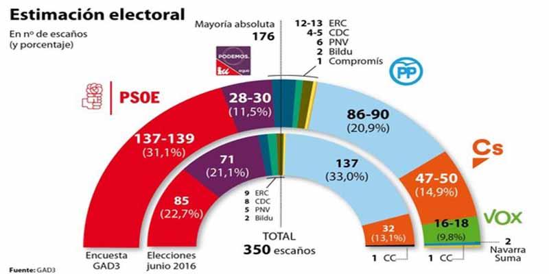 Si las encuestas aciertan, habrá 'Gobierno Frankenstein' pero Sánchez tienta a Rivera
