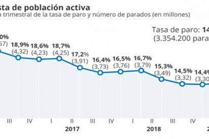 Efecto Sánchez: el paro sube hasta el 14,7% y se destruyen 93.400 empleos en el primer trimestre