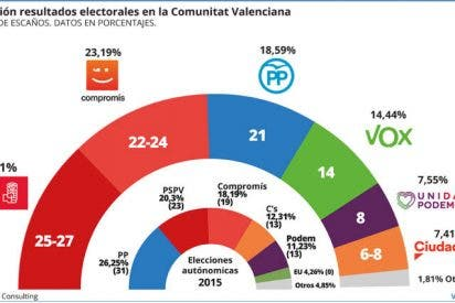 Comunidad Valenciana: La izquierda podrá gobernar y repetir su Pacto del Botànic
