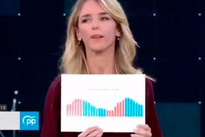 El indiscutible gráfico del paro de Cayetana Álvarez de Toledo que dejó a la ministra 'parada'
