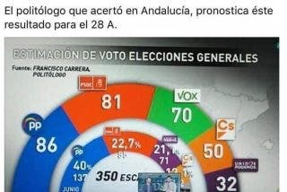 Un informe oculto da un vuelco electoral y hunde a Pedro Sánchez y a las izquierdas
