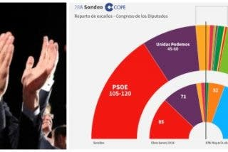 Gana Sánchez y pierde España: C's (57) le respira en la nuca a un PP hundido (66) y podría gobernar con el PSOE (123)