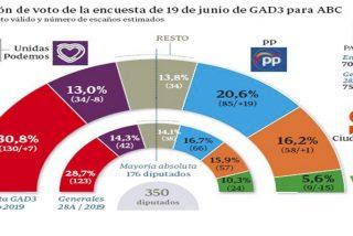 Encuesta electoral de GAD3 para ABC, del 24 de junio de 2019.