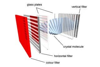 ¿Cómo funciona una pantalla de cristal líquido o LCD?